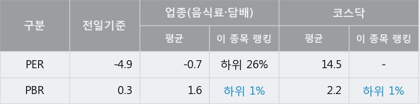 '국순당' 10% 이상 상승, 주가 60일 이평선 상회, 단기·중기 이평선 역배열