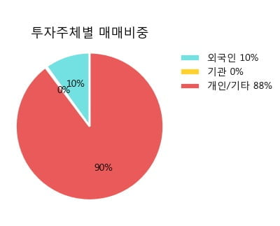 '리드' 10% 이상 상승, 주가 상승세, 단기 이평선 역배열 구간