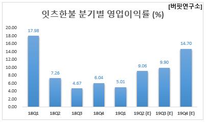 잇츠한불 분기별 영업이익률 (%)