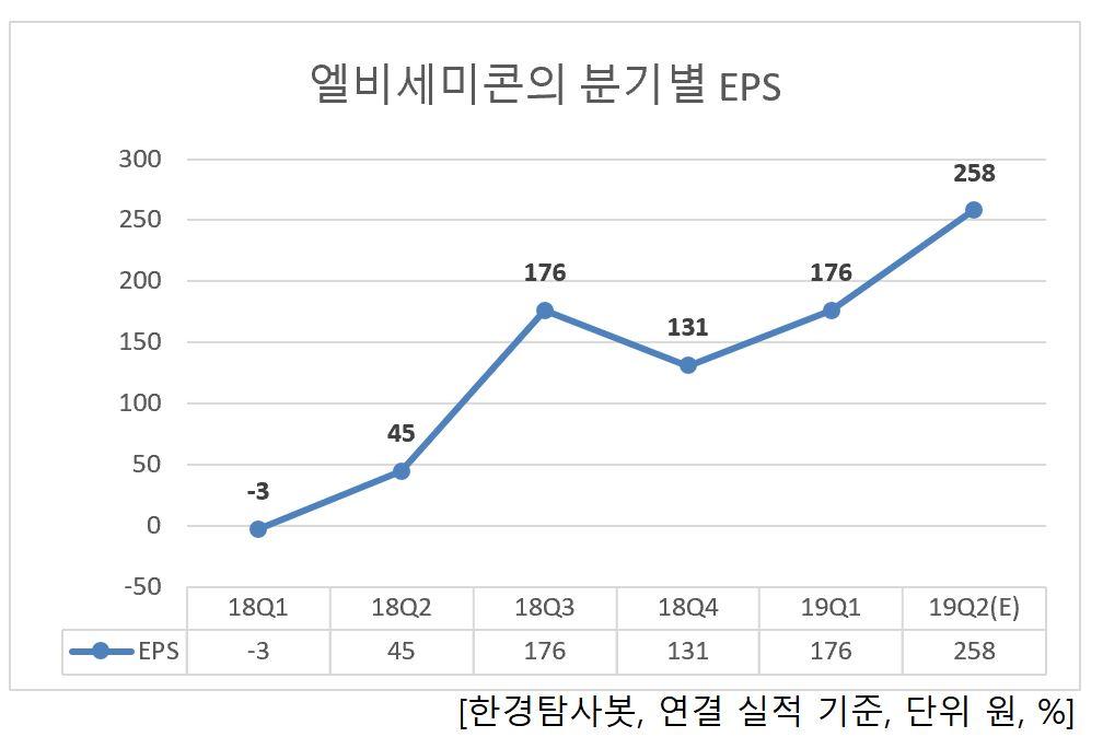 엘비세미콘의 분기별 EPS