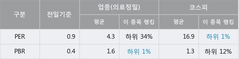 '케이씨' 5% 이상 상승, 전일 종가 기준 PER 0.9배, PBR 0.4배, 저PER