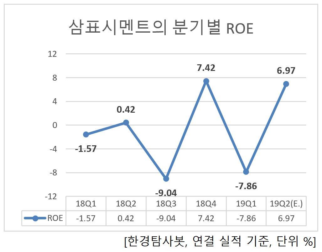 삼표시멘트의 분기별 ROE