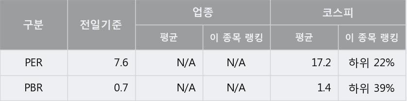 '삼양통상' 5% 이상 상승, 단기·중기 이평선 정배열로 상승세