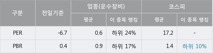 '디아이씨' 5% 이상 상승, 주가 5일 이평선 상회, 단기·중기 이평선 역배열