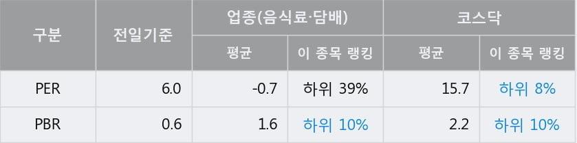 '동우팜투테이블' 52주 신고가 경신, 전일 종가 기준 PER 6.0배, PBR 0.6배, 저PER, 저PBR