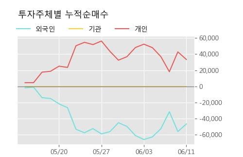 '더블유에프엠' 10% 이상 상승, 주가 20일 이평선 상회, 단기·중기 이평선 역배열