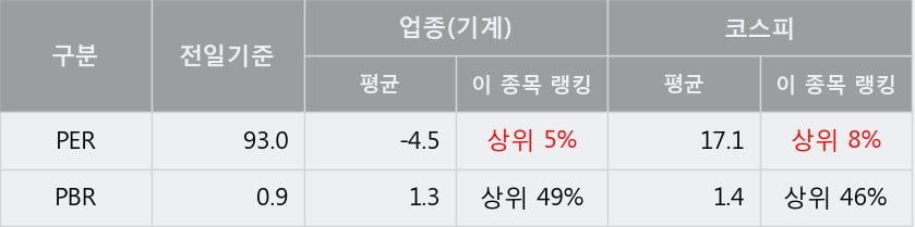 '우신시스템' 5% 이상 상승, 주가 20일 이평선 상회, 단기·중기 이평선 역배열