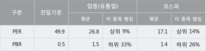 '한세엠케이' 5% 이상 상승, 주가 20일 이평선 상회, 단기·중기 이평선 역배열