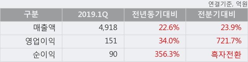'롯데제과' 5% 이상 상승, 주가 20일 이평선 상회, 단기·중기 이평선 역배열