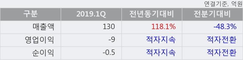'코위버' 52주 신고가 경신, 2019.1Q, 매출액 130억(+118.1%), 영업이익 -9억(적자지속)
