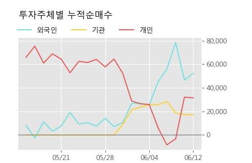 '디티앤씨' 52주 신고가 경신, 단기·중기 이평선 정배열로 상승세
