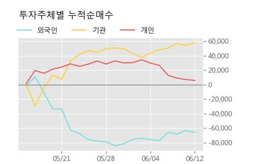 '쿠쿠홈시스' 5% 이상 상승, 주가 상승 흐름, 단기 이평선 정배열, 중기 이평선 역배열
