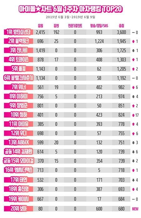 방탄소년단, 아차랭킹 9주 연속 1위…청하 급상승
