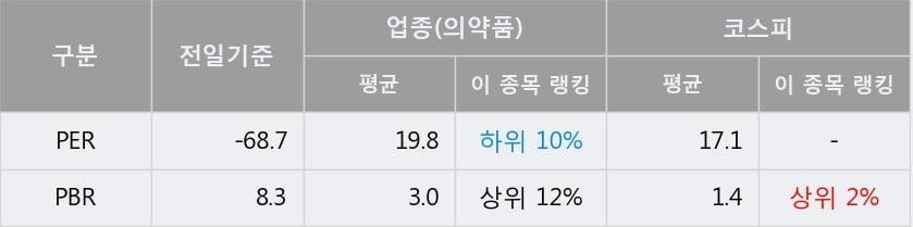 '동성제약' 5% 이상 상승, 주가 60일 이평선 상회, 단기·중기 이평선 역배열