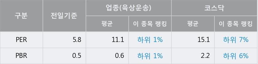 '유성티엔에스' 15% 이상 상승, 전일 종가 기준 PER 5.8배, PBR 0.5배, 업종대비 저PER