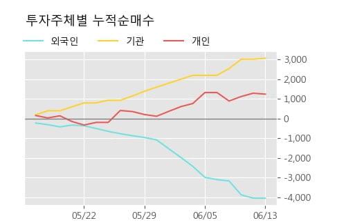 '한국기업평가' 52주 신고가 경신, 단기·중기 이평선 정배열로 상승세