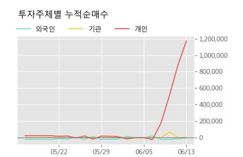 '줌인터넷' 상한가↑ 도달, 단기·중기 이평선 정배열로 상승세