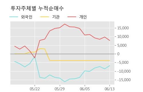 '린드먼아시아' 10% 이상 상승, 주가 상승 중, 단기간 골든크로스 형성