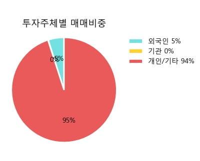 '쿠첸' 15% 이상 상승, 주가 상승 중, 단기간 골든크로스 형성