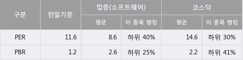 '누리텔레콤' 10% 이상 상승, 주가 상승 중, 단기간 골든크로스 형성