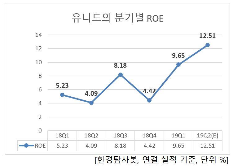 유니드의 분기별 ROE