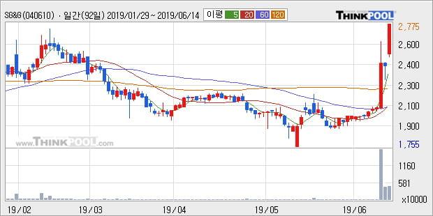 'SG&G' 15% 이상 상승, 단기·중기 이평선 정배열로 상승세