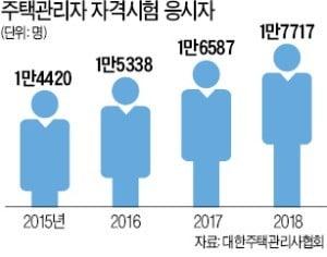 주택거래 위축에 부동산산업 종사자 희비…아파트관리소장 '웃고' 공인중개사 '울고'