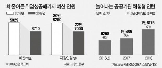 '청년수당' 띄우려…10년된 취업지원 정책 축소
