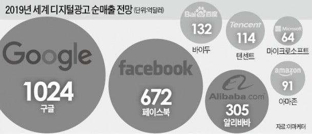 美, 6년 만에 구글 反독점 조사…대선 앞두고 'IT 공룡' 군기잡기