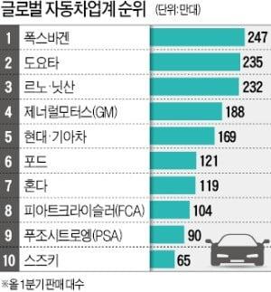 """""""뭉쳐야 산다""""…車업계 합종연횡 태풍 예고"""