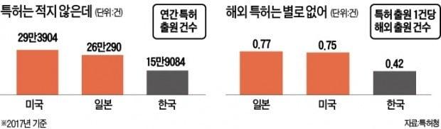 """""""해외 진출 꿈꾸는 스타트업, R&D 비용 20~30% 특허에 써라"""""""