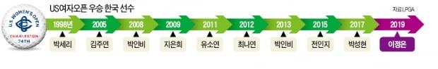US女오픈 정복한 '핫식스' 이정은…데뷔 첫해 메이저 퀸 '잭팟'