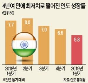 """추락하는 신흥국 경기…""""9개월 내 글로벌 침체 우려"""""""