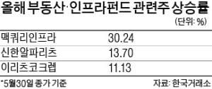 """""""하락장에도 올랐다""""…부동산·인프라펀드株"""