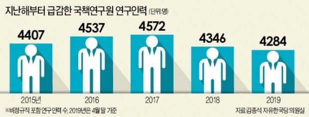 [단독] 국책연구원 '정책 두뇌'들이 떠난다