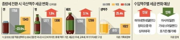 맥주·막걸리 '종량세'로…국산 캔맥주값 내린다