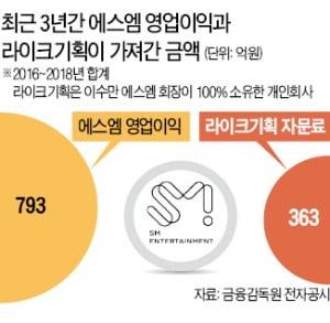 """행동주의 펀드, 이수만 정조준…""""816억 빼간 개인회사 합병하라"""""""