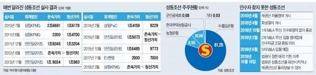[단독] 채권단에 또 손 벌리는 성동조선 노조