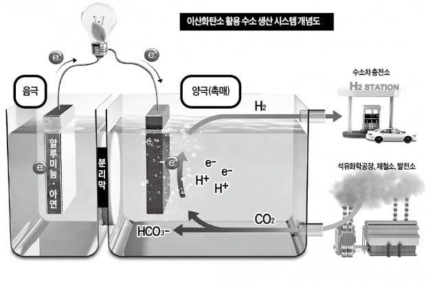 이산화탄소 녹여 전기·수소 만든다?…배터리의 무한 진화