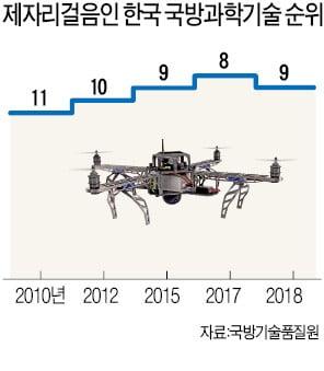 날지 못하는 軍 드론봇…1년 반째 '개념 연구 중'