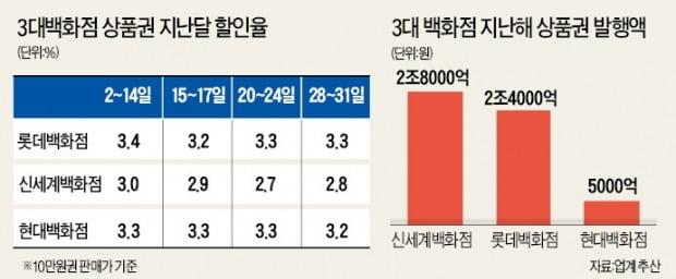 """""""신세계상품권 없어서 못 팔아""""…따이궁이 뒤집은 상품권 시장"""