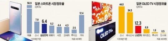 삼성은 5G, LG는 가전…日 열도로 '진격'