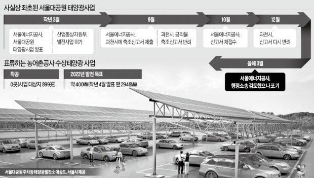 [단독] 서울대공원 '태양광 주차장' 무산…公기관 태양광발전 줄줄이 좌초