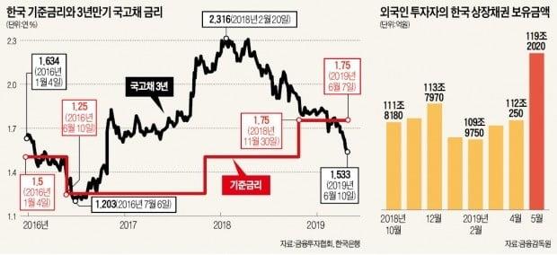 """3년 국고채 수익률 年1.5% 근접…""""시장, 연내 2회 금리인하 기대"""""""