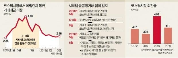 """[단독] """"초단타로 코스닥 교란""""…美 헤지펀드 조사한다"""