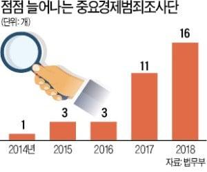법조시장 불황…조기퇴직 관행 깨지는 檢
