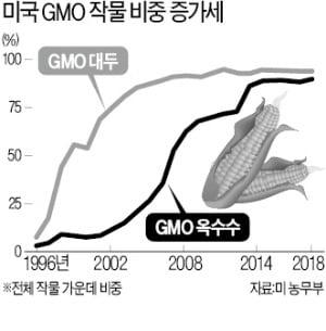 '농촌 표밭' 달려간 트럼프…GMO 유통·수출 규제 확 풀었다