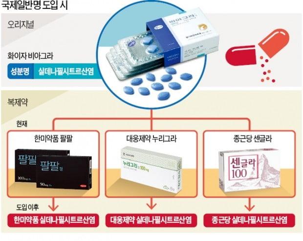복제약 이름 통일 '제2의 의약분업' 갈등 조짐