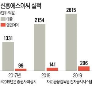 'ESS 안전장치' 신흥에스이씨, 알짜 배터리株 부상