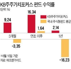 """골프존 이어 에스엠 정조준…""""공모펀드, 더는 주총 거수기 아니다"""""""
